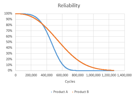 Reliability Graph