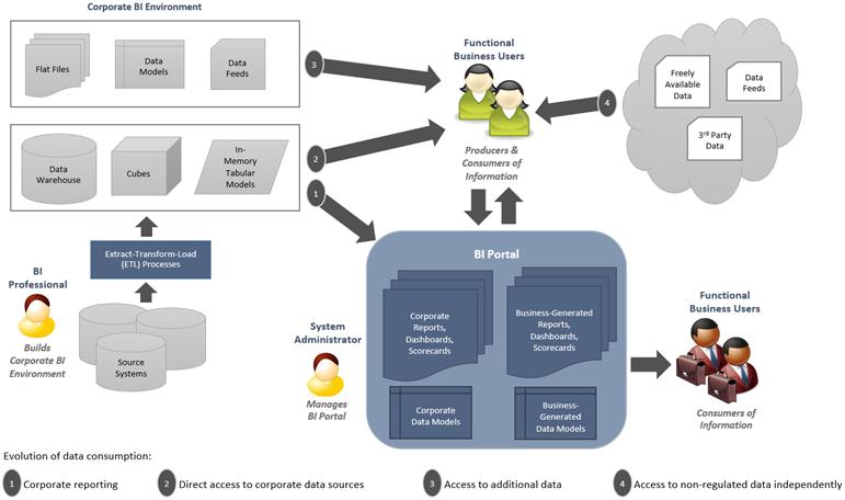 The Role of Power Users in a Self-Service BI Initiative