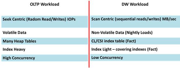 SQL Server OLTP vs. Data Warehouse Performance Tuning