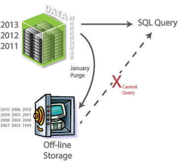 Data Warehouse cold archive pattern