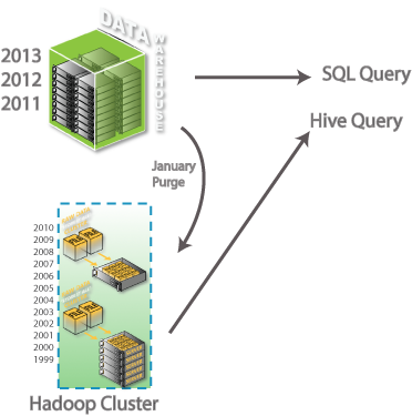 Data warehouse Hadoop archive pattern