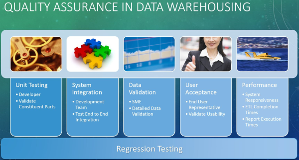 Quality Assurance in Data Warehousing