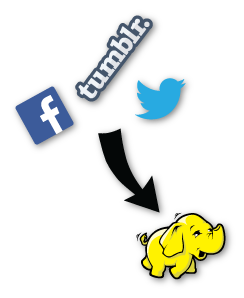 Social Sentiment Analysis with Hadoop