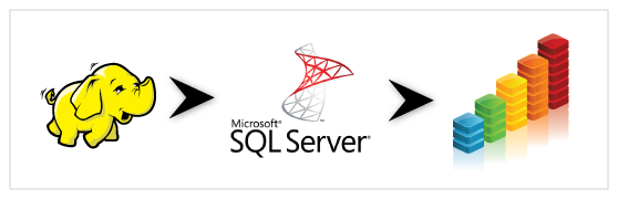 Hadoop and SQL Server