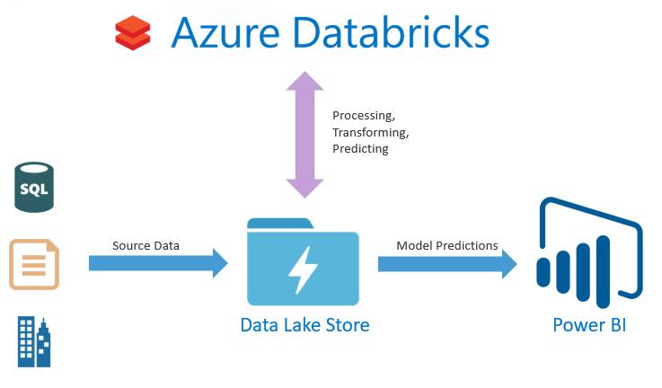 Azure Databricks-2