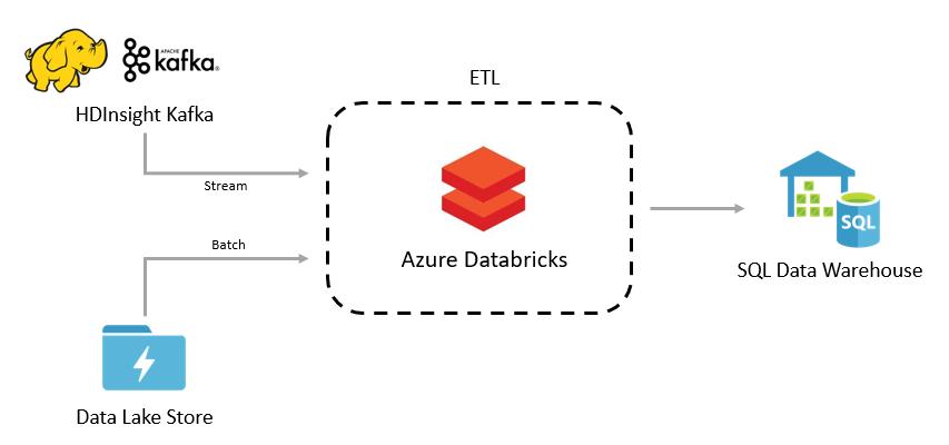 Azure SQL DW 2