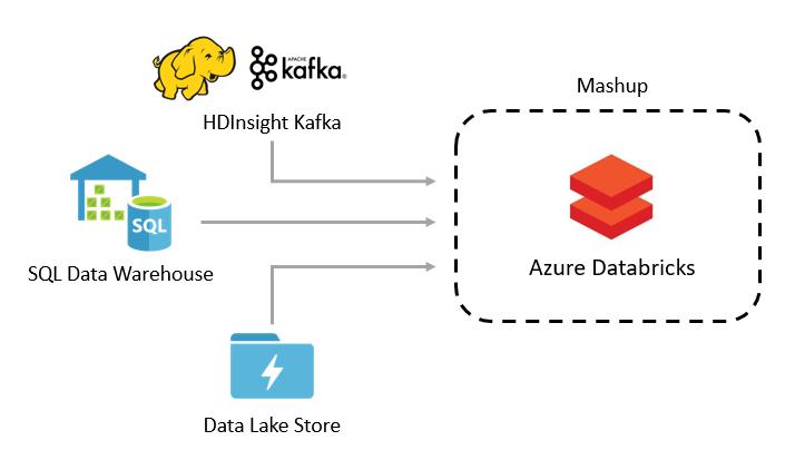 Azure SQL DW 3