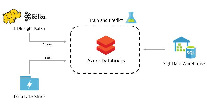 Azure SQL DW 4