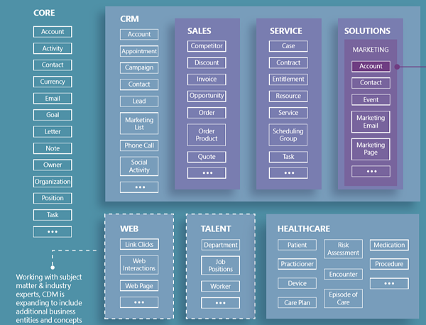 Using Microsoft's Banking Accelerator and the Common Data Model