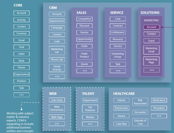 Common Data Model Entities