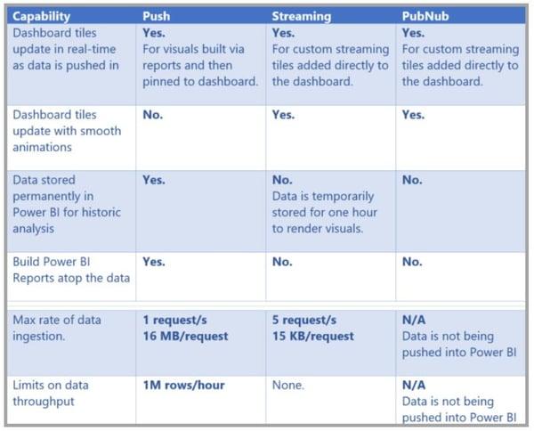 Power BI Streaming Dataset Matrix