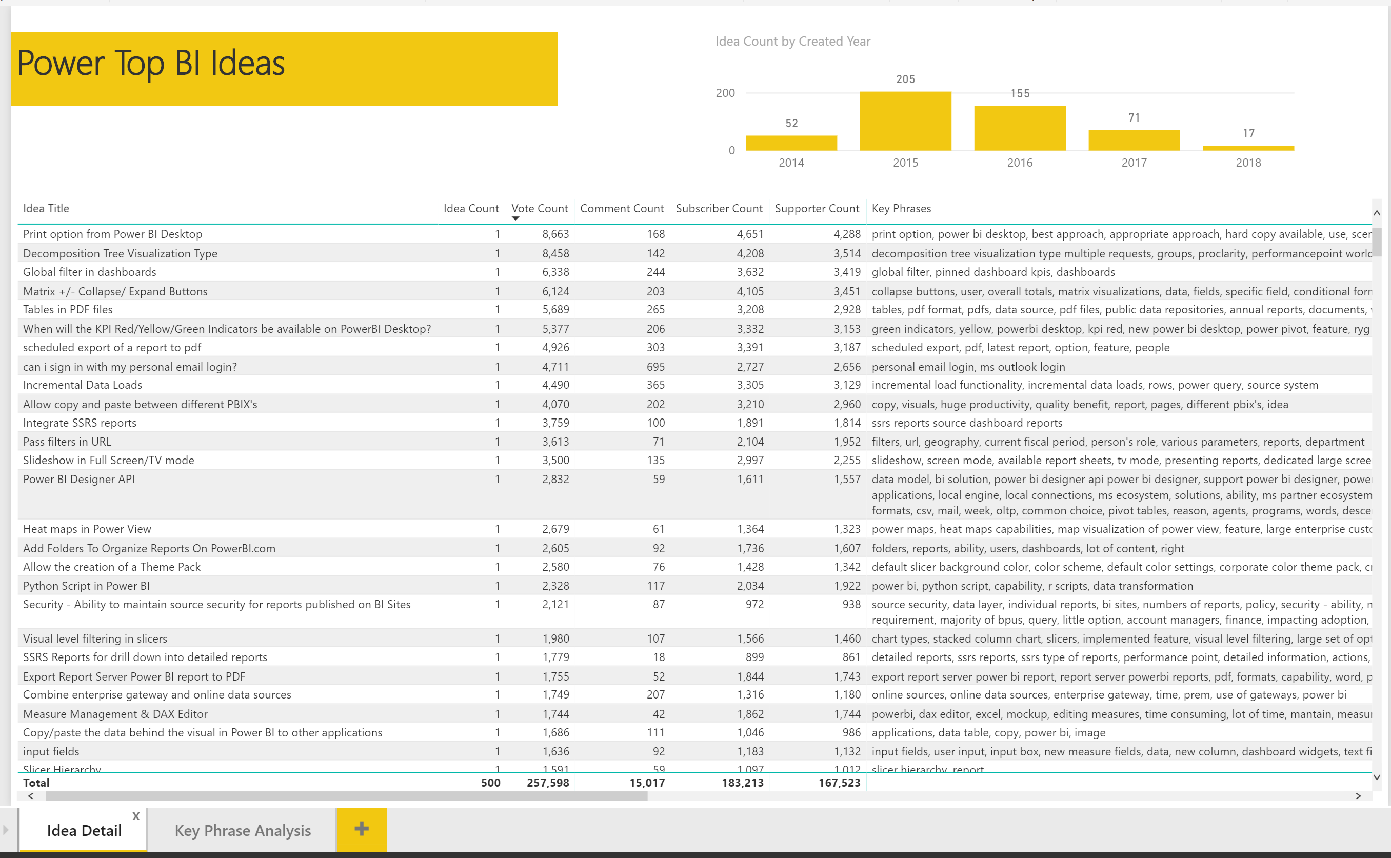 Top 500 Power BI Ideas Sorted by Vote Count