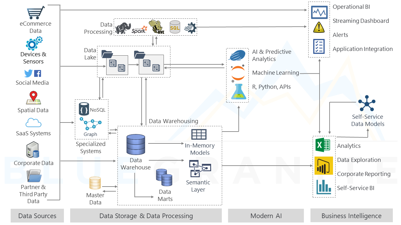 Data Lakes in a Modern Data Architecture - Diagrams-1