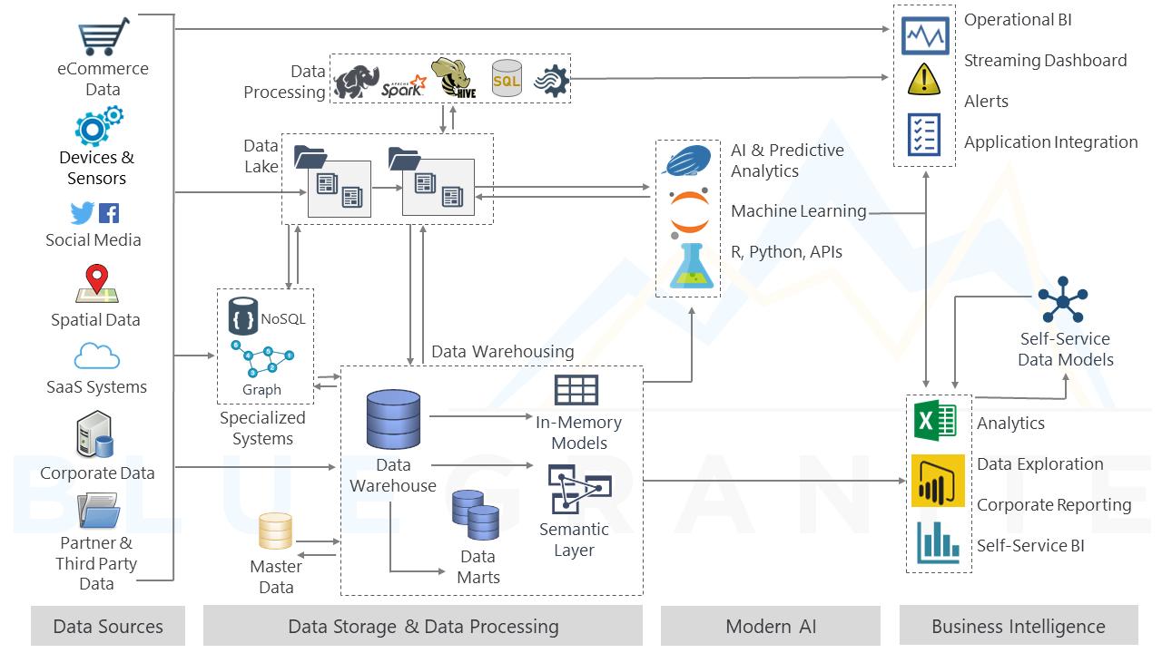 Data Lakes in a Modern Data Architecture eBook | BlueGranite