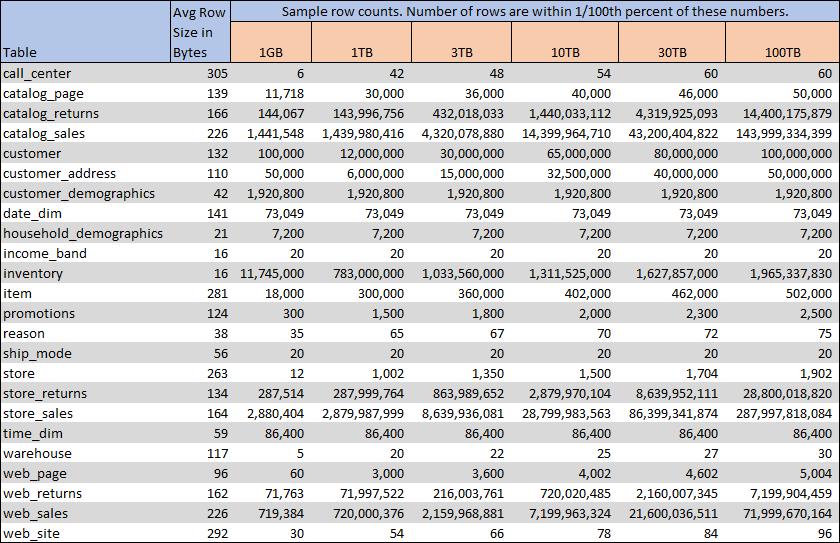 TPC-DS benchmark dataset row counts