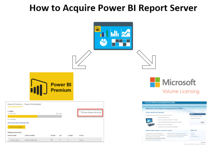 How to Acquire Power BI Report Server