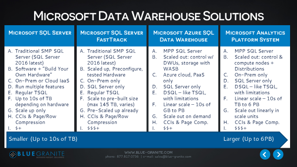 Microsoft Data Warehouse.png