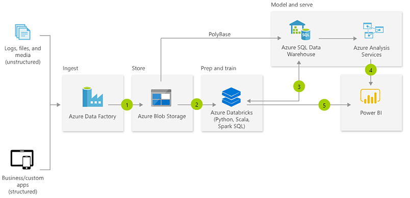Modern Data Warehouse Architecture
