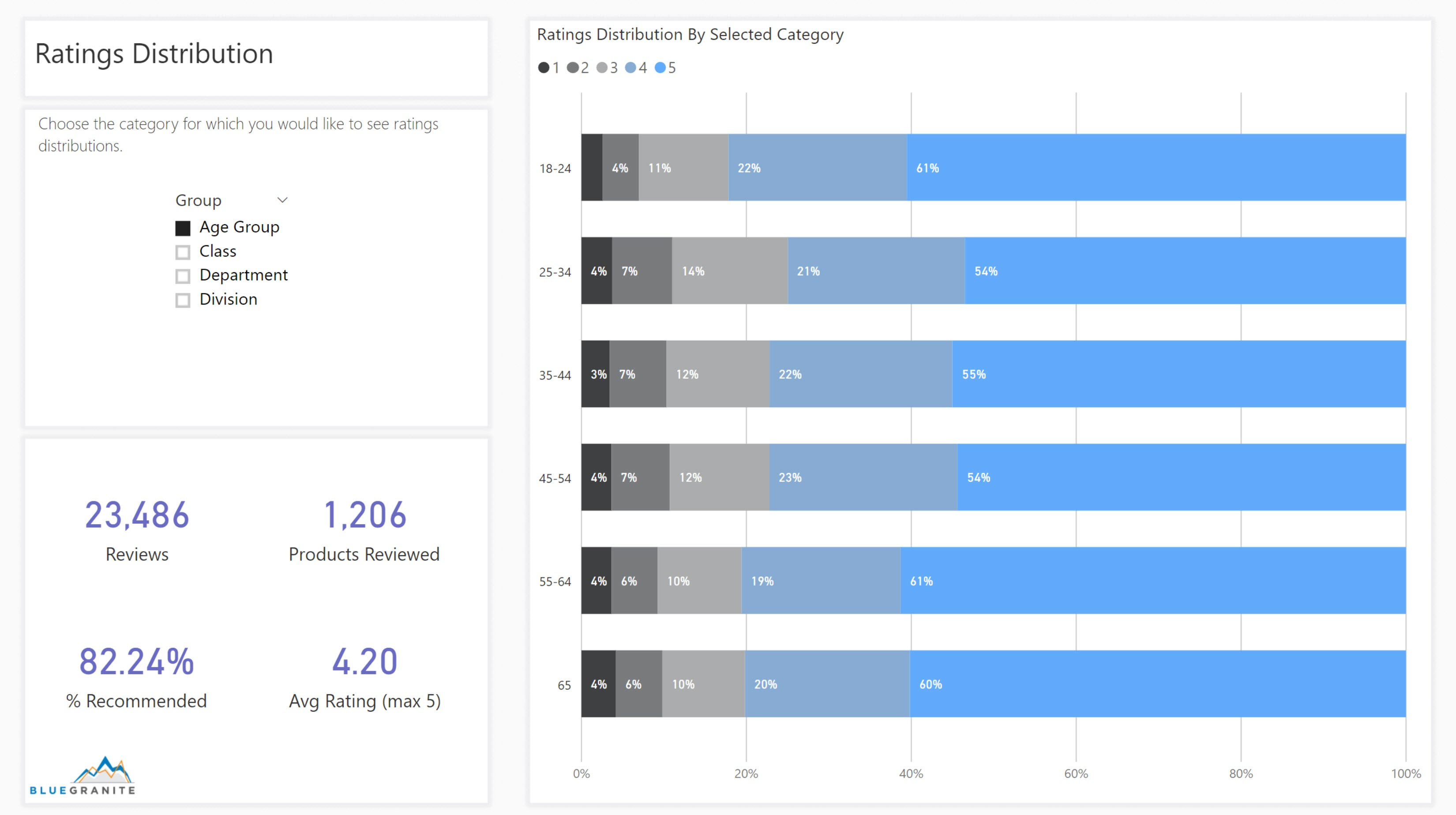 PBI Retail Reviews Ratings Distr