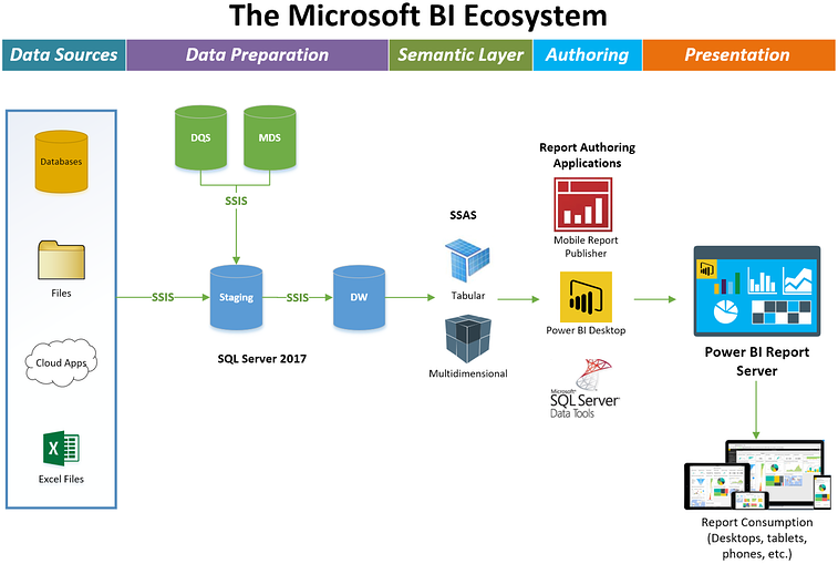 Power BI Report Server: Benefits, How to Purchase and More