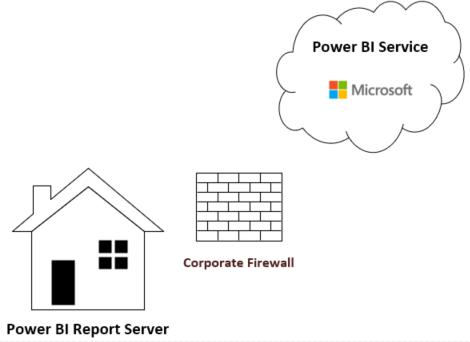 Power BI Report Server.png