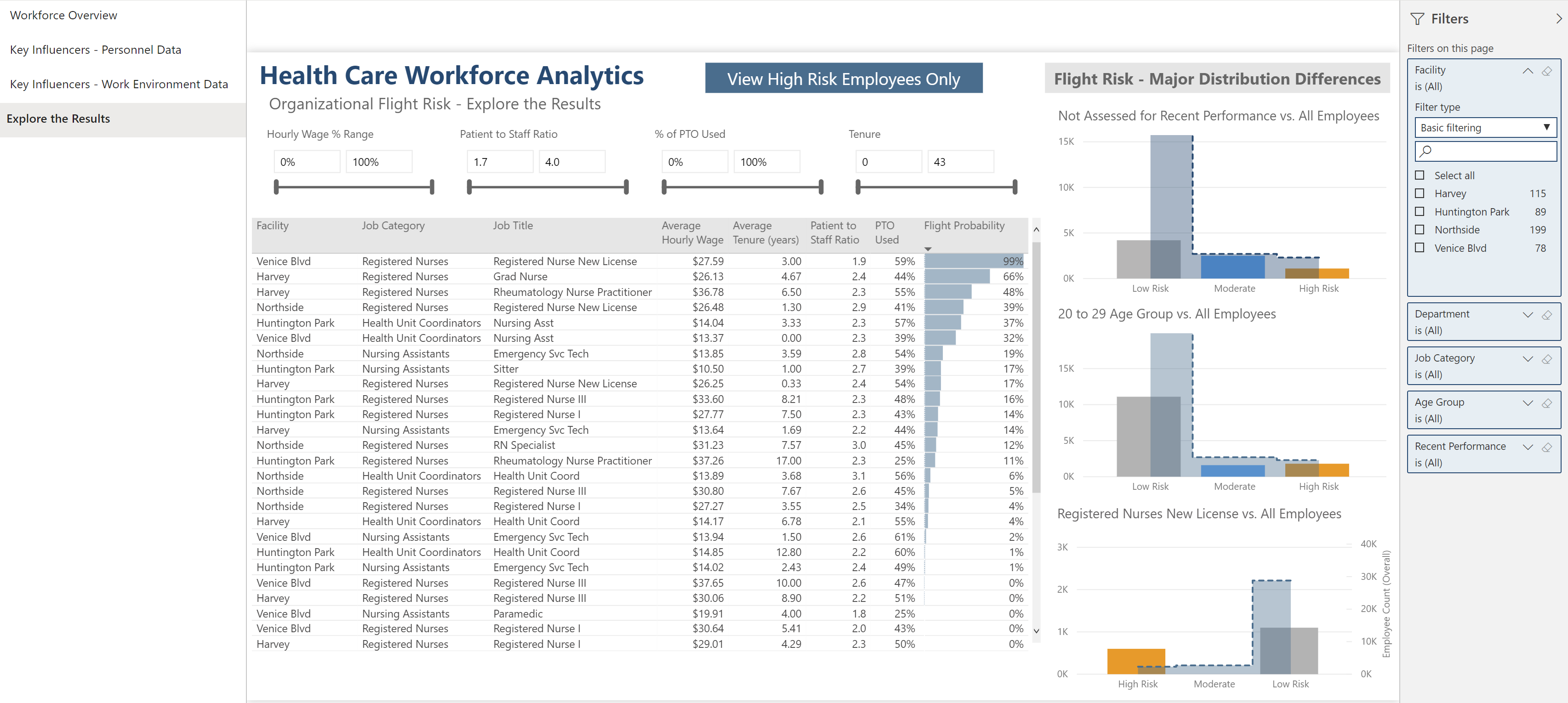 Power BI Showcase Employee Retention 8