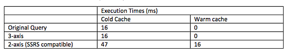 execution times as captured by SQL Profiler