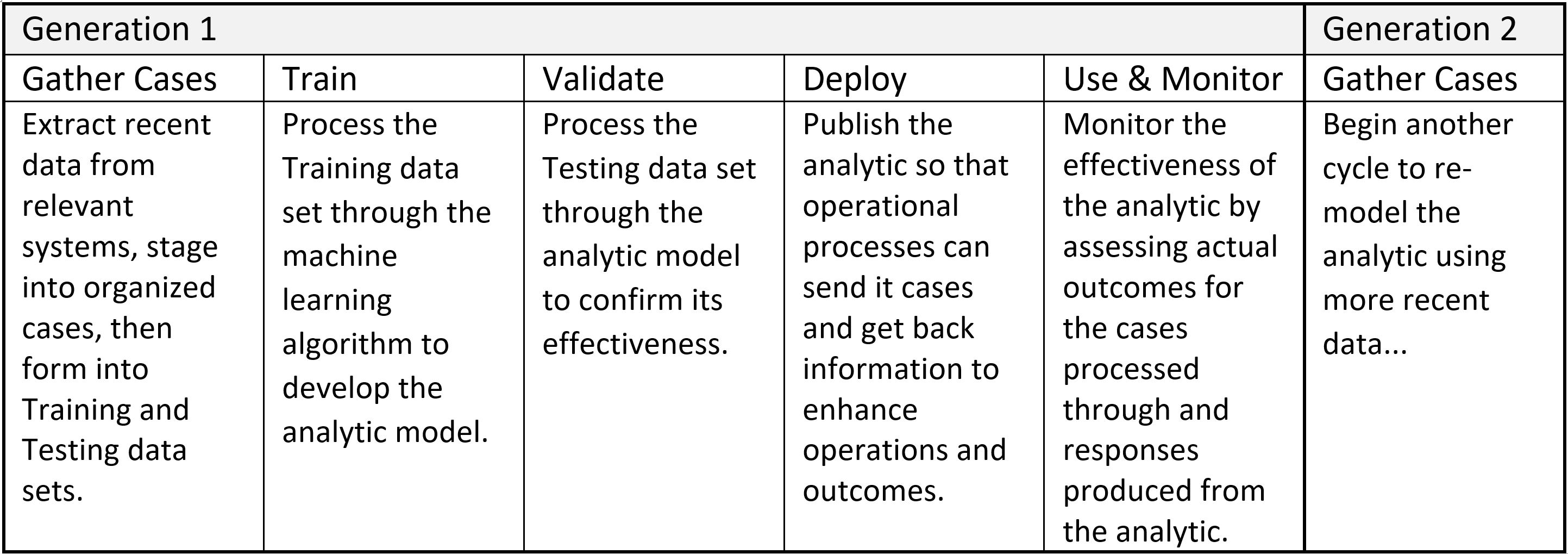 Use Continual Learning to Avoid Analytics Disruption from COVID-19 Image 2