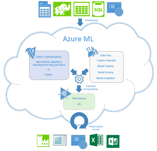 What_is_Azure_ML.png