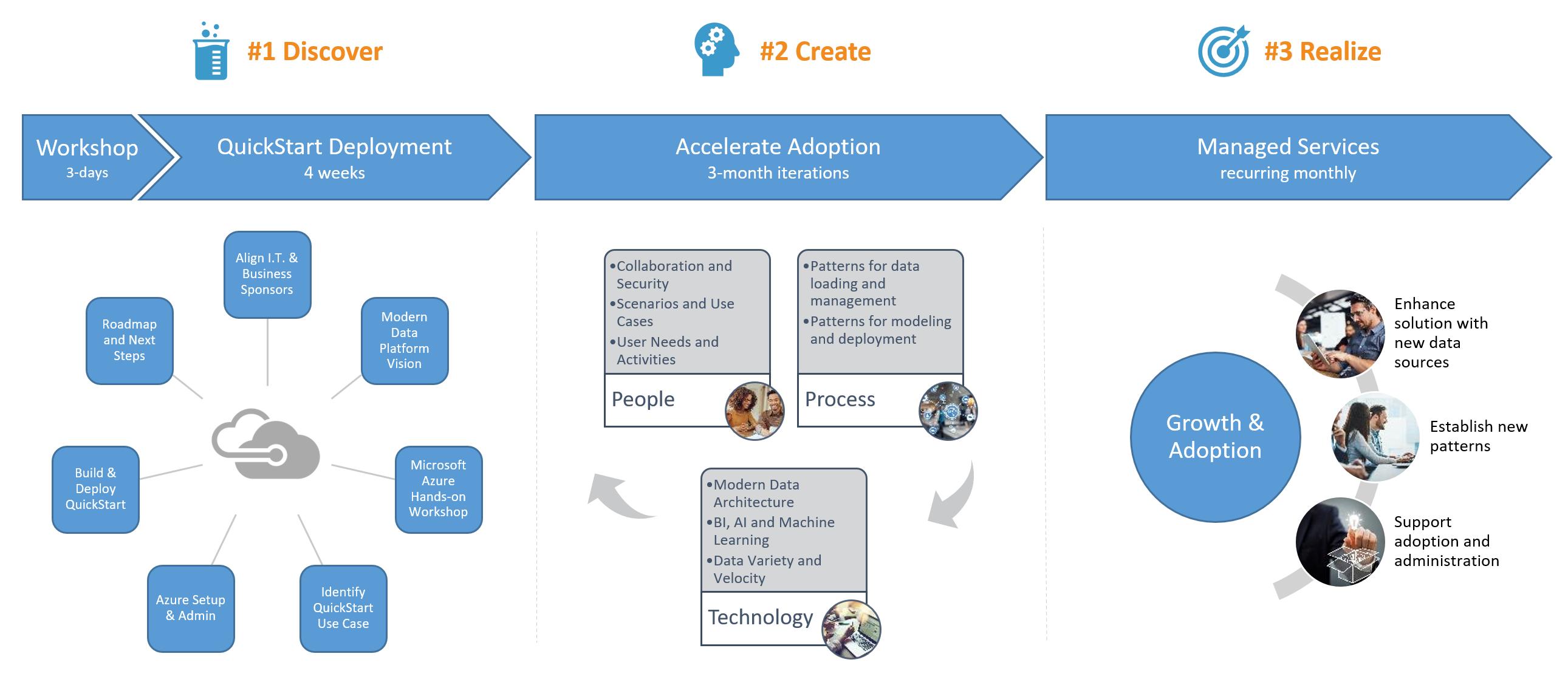 catalyst-modern-dp-engagement-model