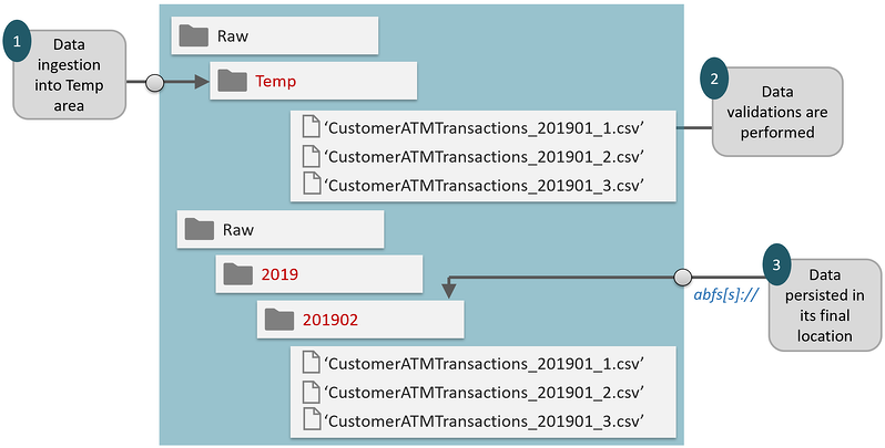 data load performance