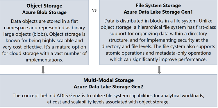 Azure Data Lake Storage Gen2: 10 Things You Need to Know