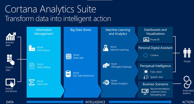 Cortana_Analytics_Architecture.png