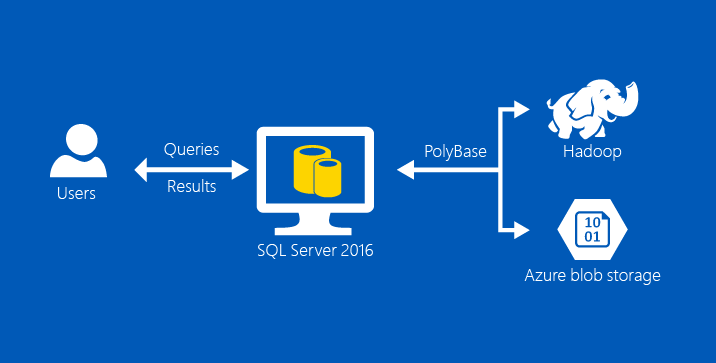 5 Reasons to Get Excited About SQL Server 2016 and Big Data