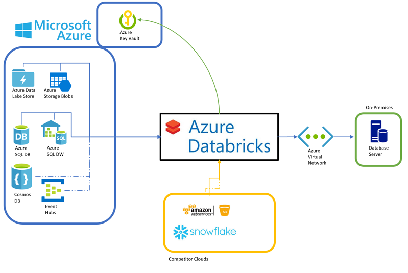 Azure Databricks & Spark ETL: Unifying Data Engineering at