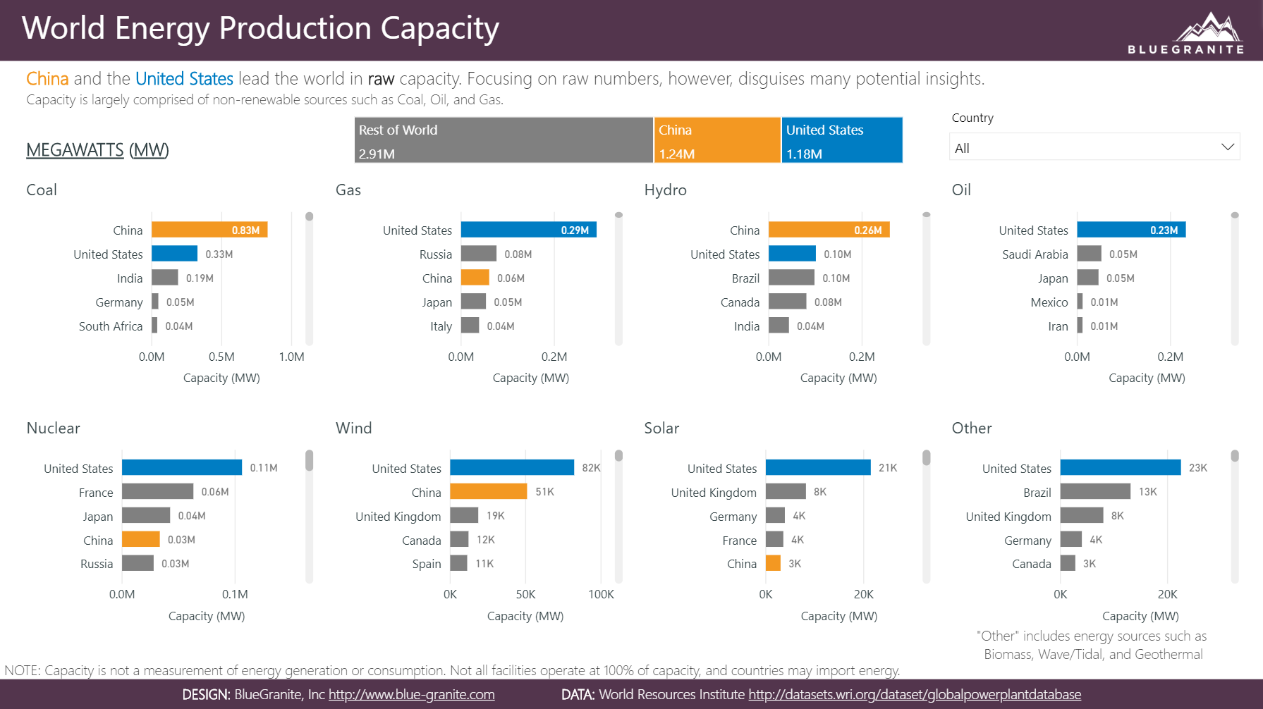 Power BI Showcase: World Energy Production Capacity