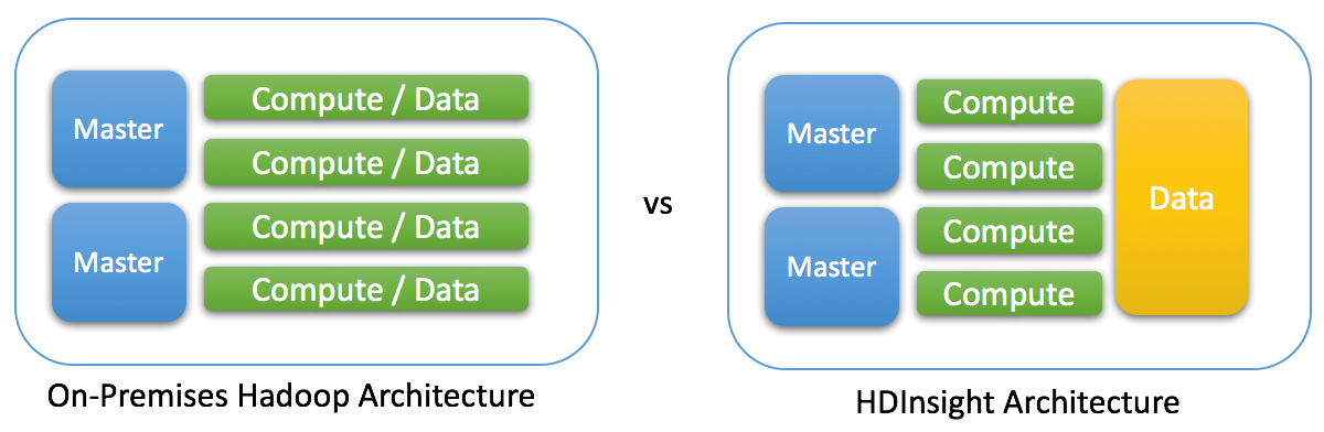 How to Choose the Right Azure HDInsight Cluster